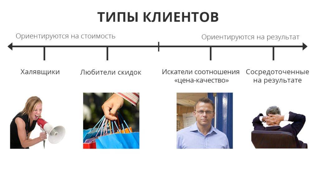 типы клиентов в продажах b2b