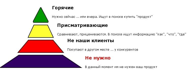 """Пирамида """"прогрева"""" клиентов для автоворонки продаж"""